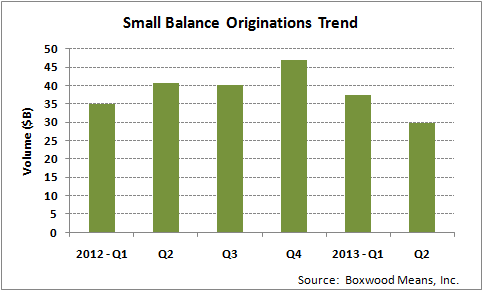 Lending Execs At A Loss To Explain Q2 Small-Balance Originations Drop