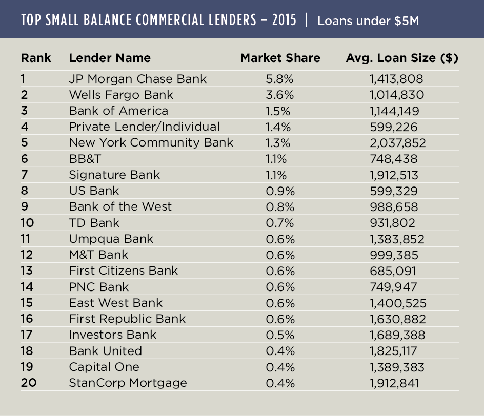 Private Lenders Upped Market Share in 2015