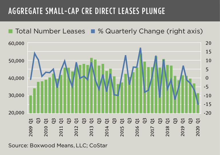 Aggregate Small Cap CRE Direct Leases Plunge