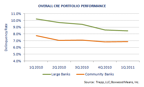 CRE Exposure Hinders Community Bank Lending - But Not Big Banks?