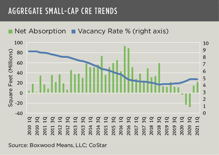 Boxwood Means Aggregate Small Cap CRE Trends