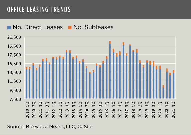 Boxwood Means Office Leasing Trends