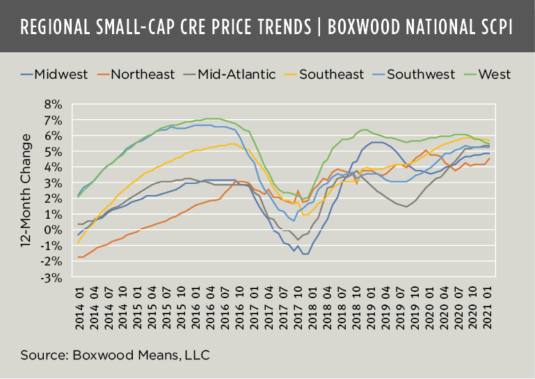 Boxwood Means Regional Small Cap price Trends