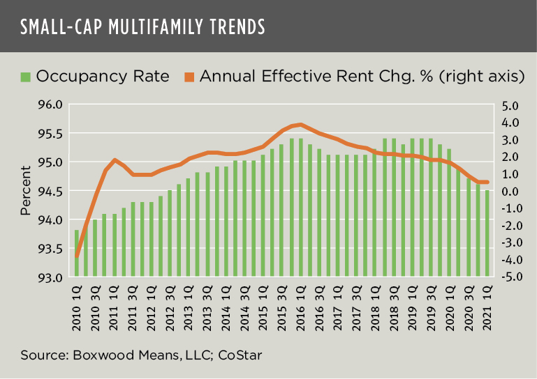 Boxwood Means Regional Small Cap Multifamily Trends