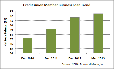 CU Small-Balance Lending Posting Solid Growth