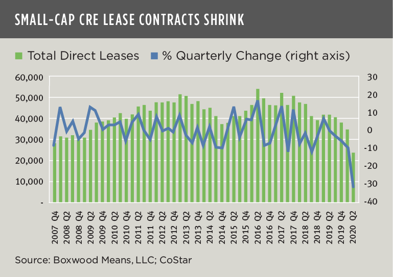 Small Cap CRE Lease Contracts Shrink