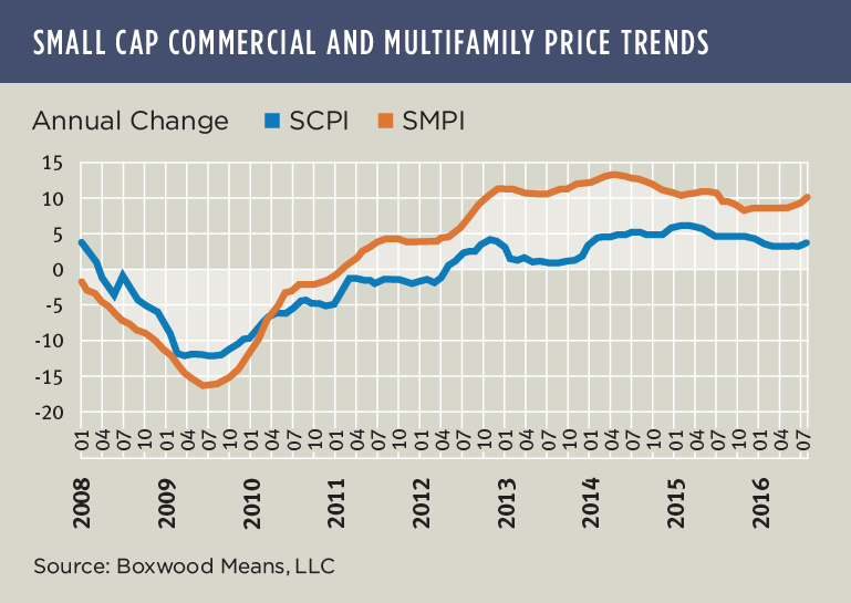 High Altitude for Small Cap Multifamily Prices