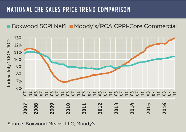CRE Prices and Alternative Facts
