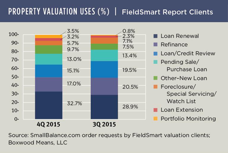 Originations Dip among SmallBalance.com Valuation Uses