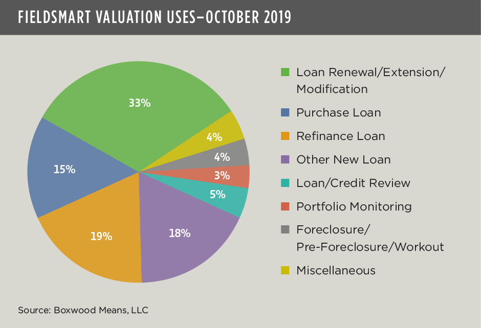 FieldSmart Valuation Uses Oct2019