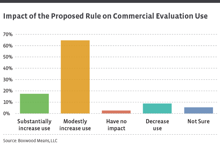 Report Synopsis: Boxwood's Client Survey on the Proposed Appraisal Exemption Change