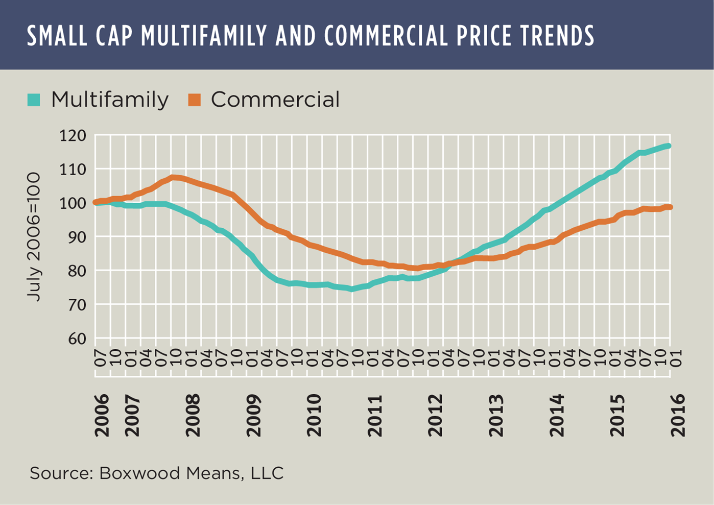 Heated Small Cap Multifamily Prices Cool Off