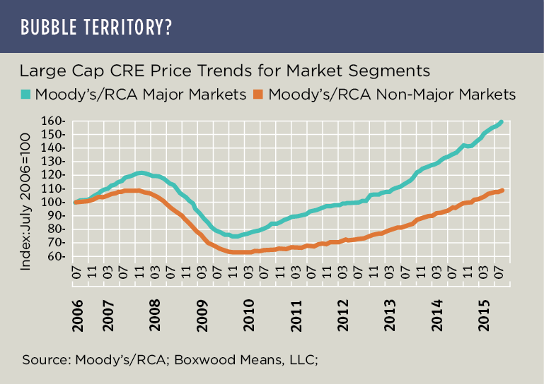 Musings on CRE Prices and Differing Market States