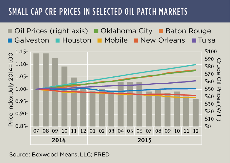 A Mixed Bag for Oil Patch Markets
