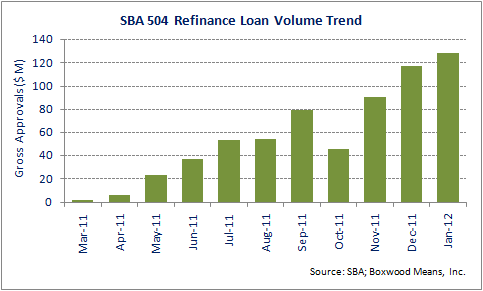 SBA 504 Refi Program Finally Takes Flight