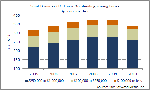 Epitaph to the Credit Crunch: Small CRE Business Lending Tumbled