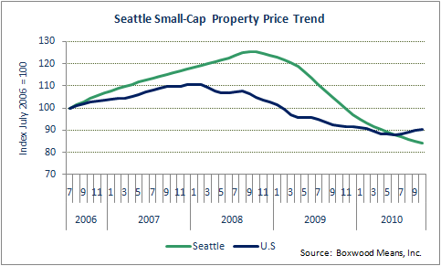 Seattle Market Slumps - And Investment Sales Along With It