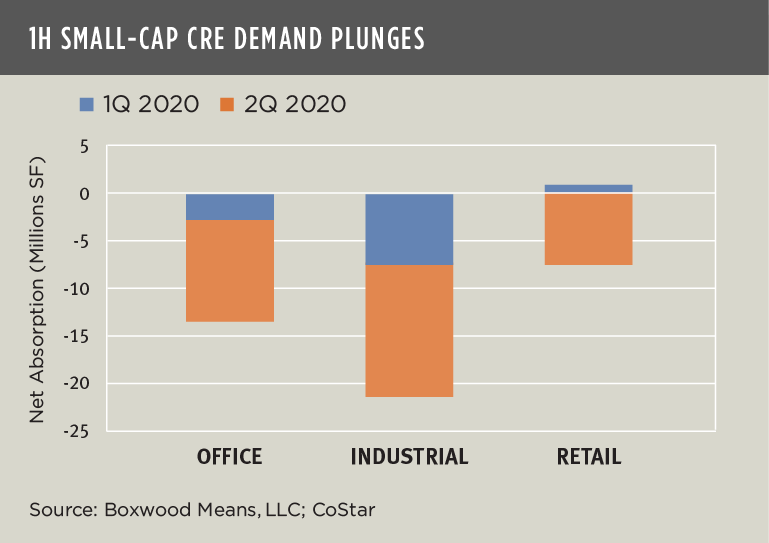 Small Cap CRE Demand Plunges