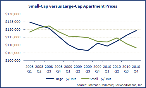 Small-Cap Apartments Held Up Well vs. Larger Complexes