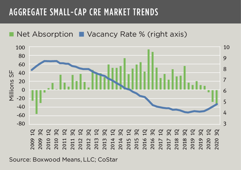 aggregate small-cap cre market trends