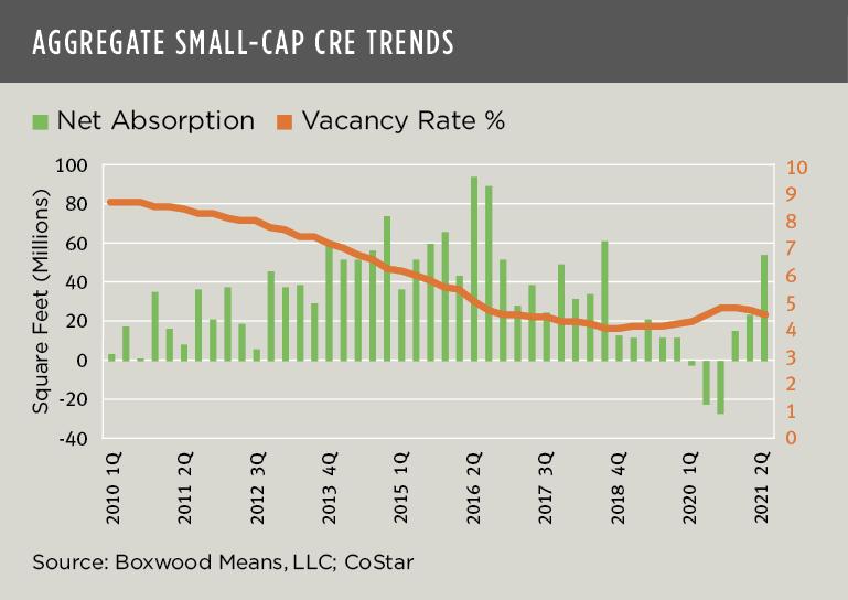 Aggregate Small-Cap CRE Trends