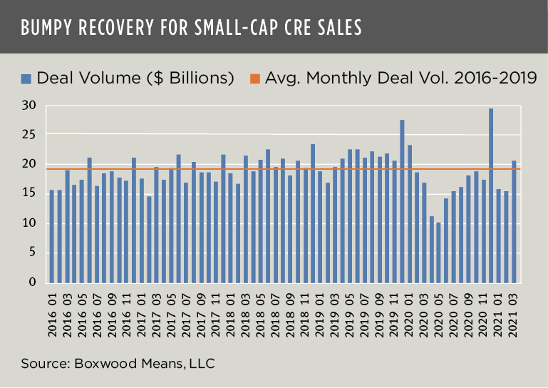 boxwood means bumpy recovery small-cap cre sales