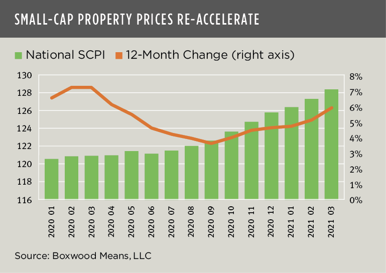 boxwood means june 2021 small-cap property re-accelerate