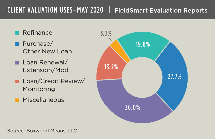 client valuation may2020 data