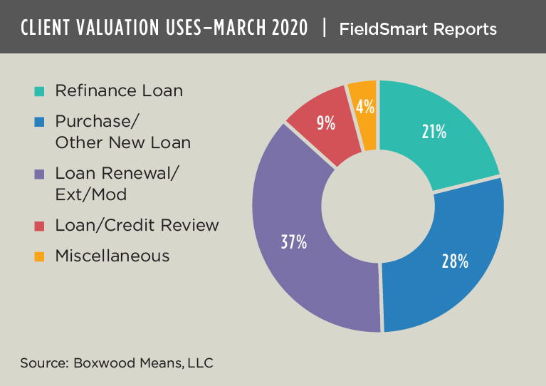 client valuation uses march 2020
