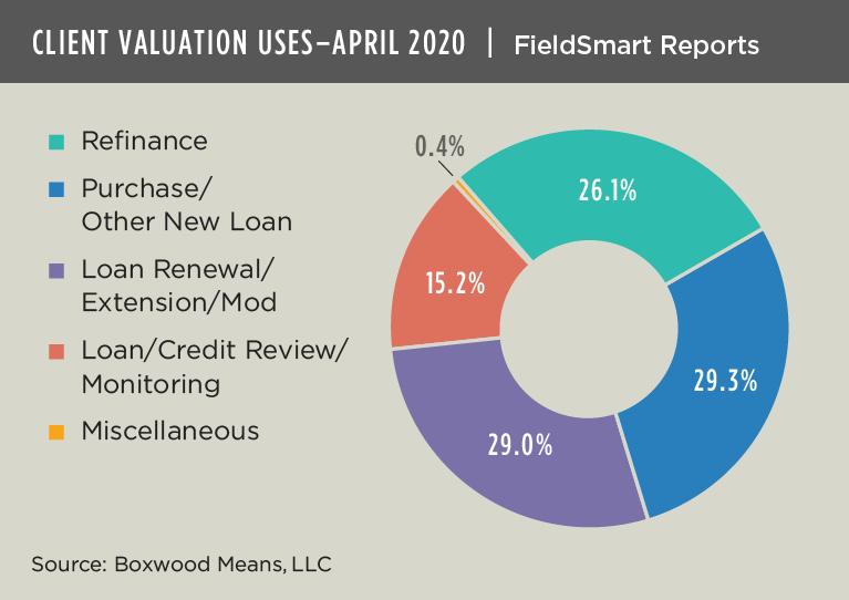 Client valuation uses april 2020