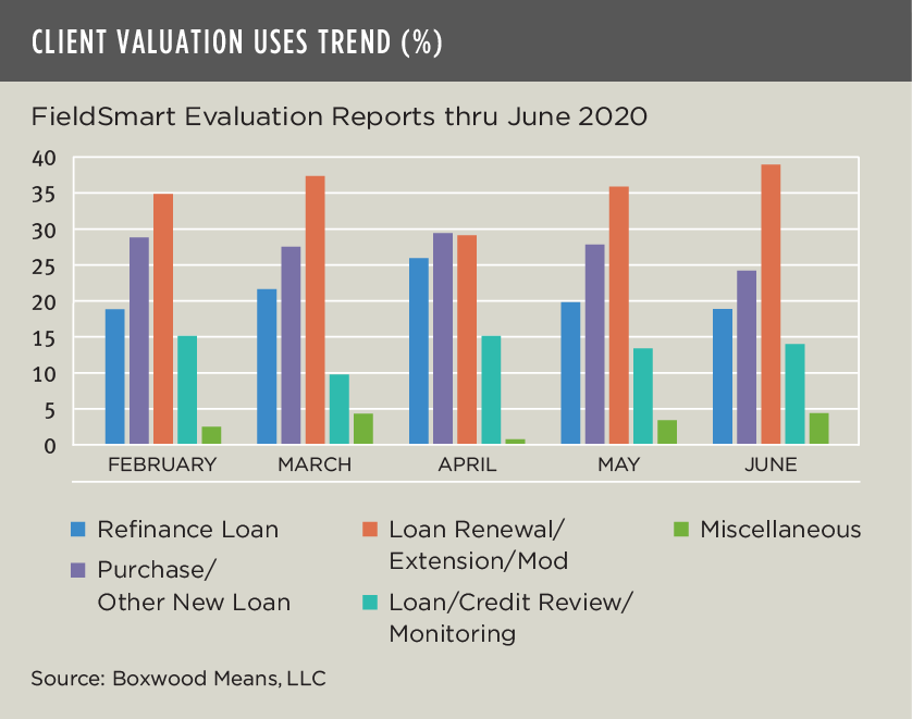 client valuation used trend july 2020 data