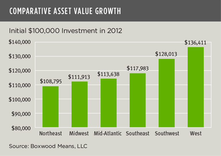 Comparative asset value growth