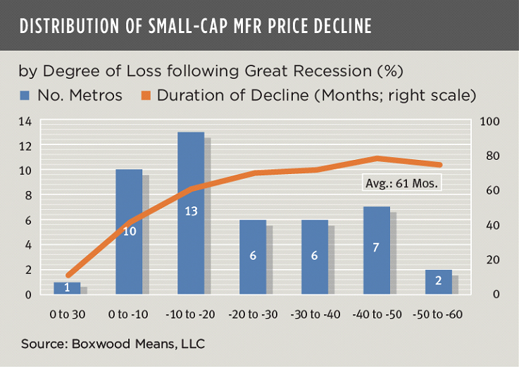 distribution of small cap cre price declilne