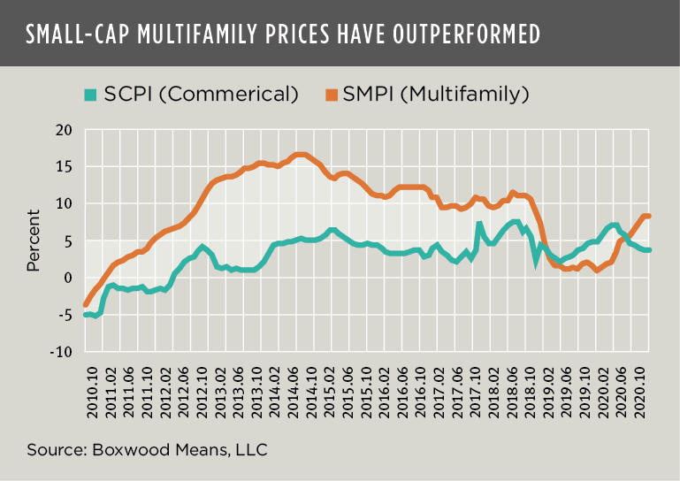 multifamily prices