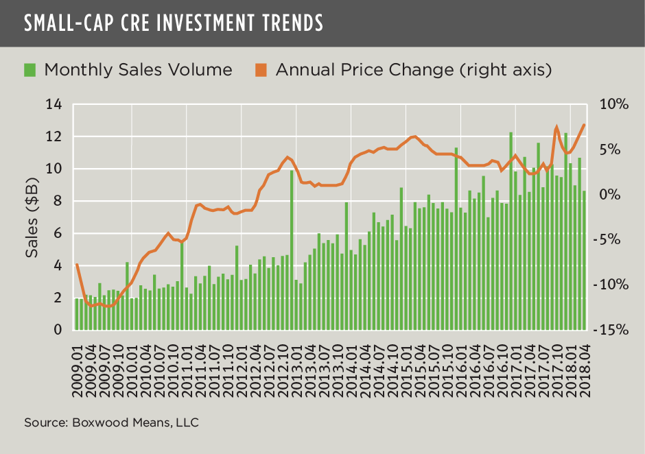 Recent Deal Flow Ignites Small-Cap CRE Prices