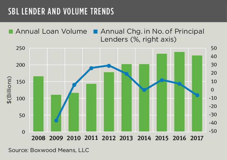 sbl lender and volume trends