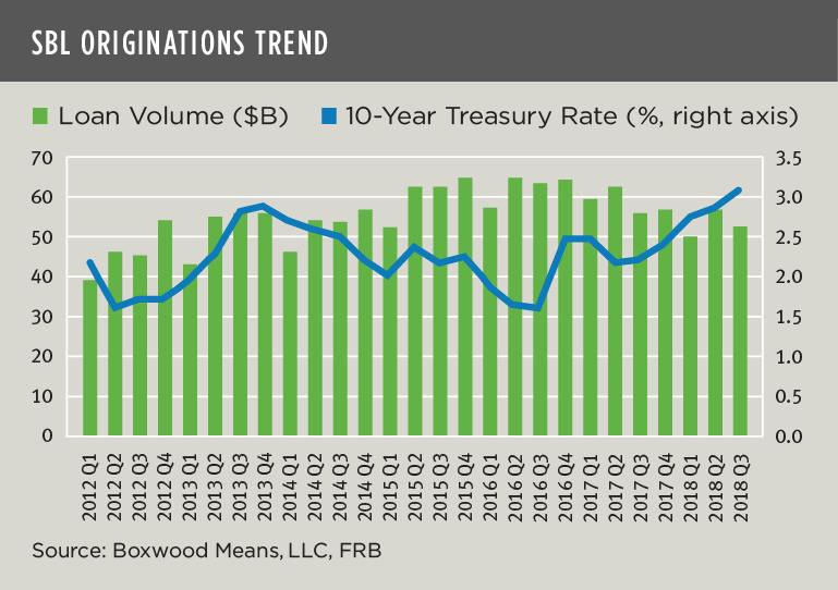 sbl originations trend