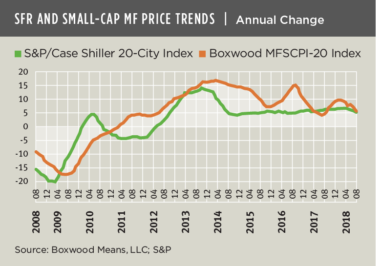 slowing-growth-in-small-cap-multifamily-and-sfr-prices-raises-questions
