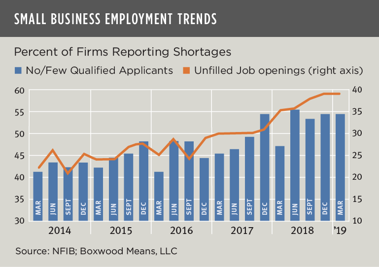 small business employment trends