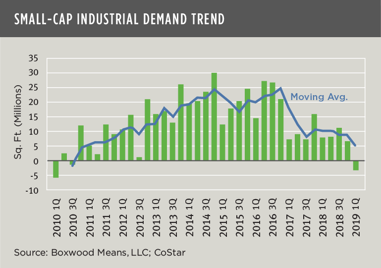 small cap industrial demand trend
