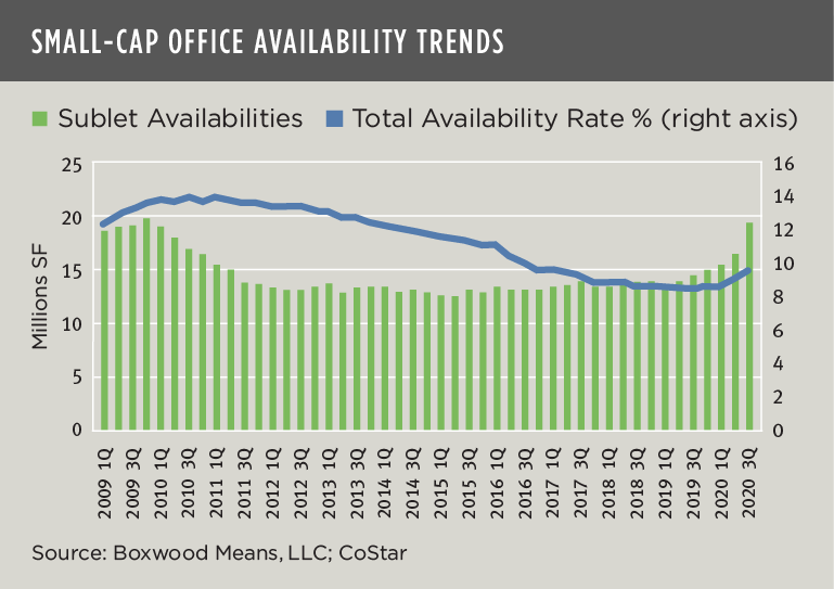 small-cap office availability trends