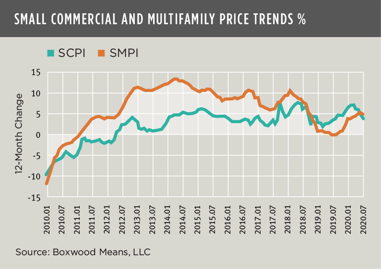 small commercial and multifamily price trends
