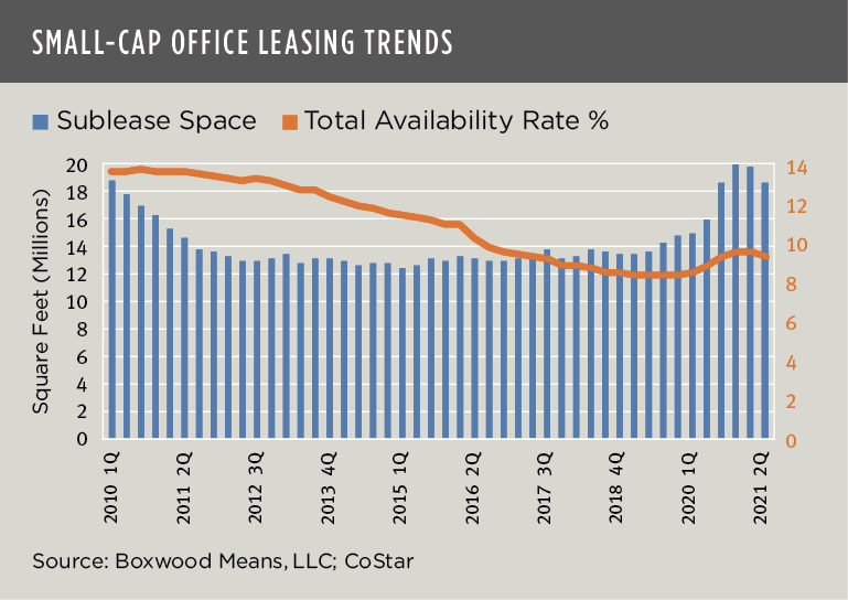 Small-Cap Office Leasing Trends
