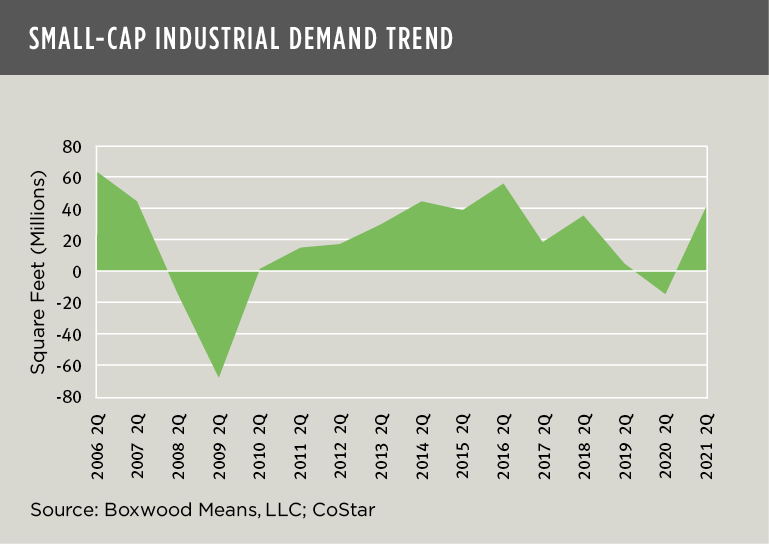 Small-Cap Industrial Demand Trend