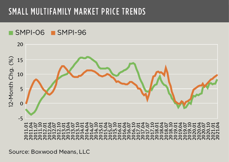 Small Multifamily Market Price Trends
