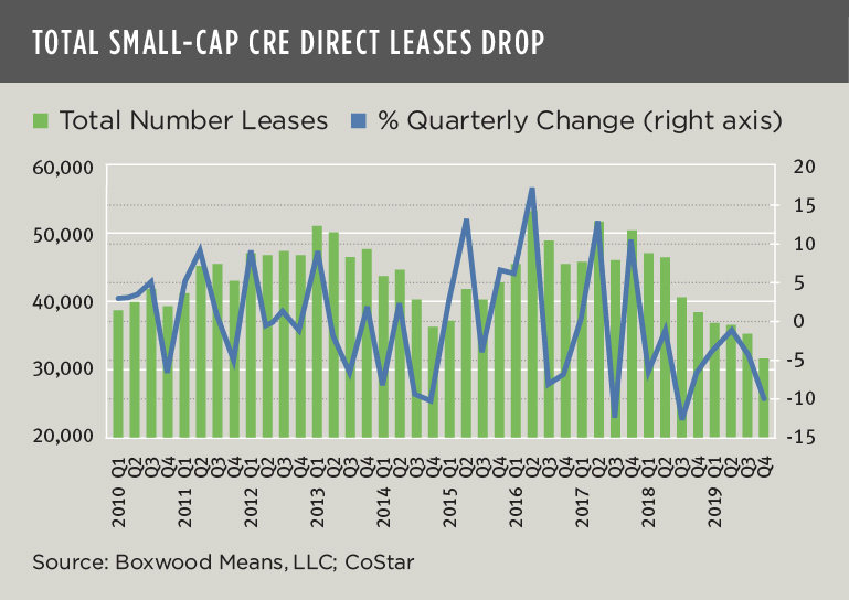 Total Small-cap CRE direct leases drop